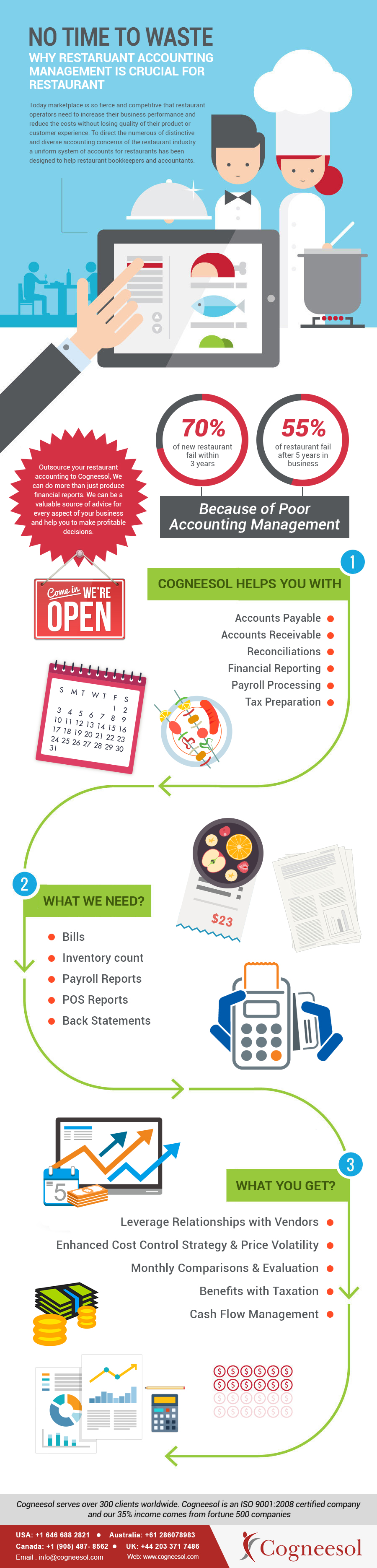 Restaurant Accounting Solutions