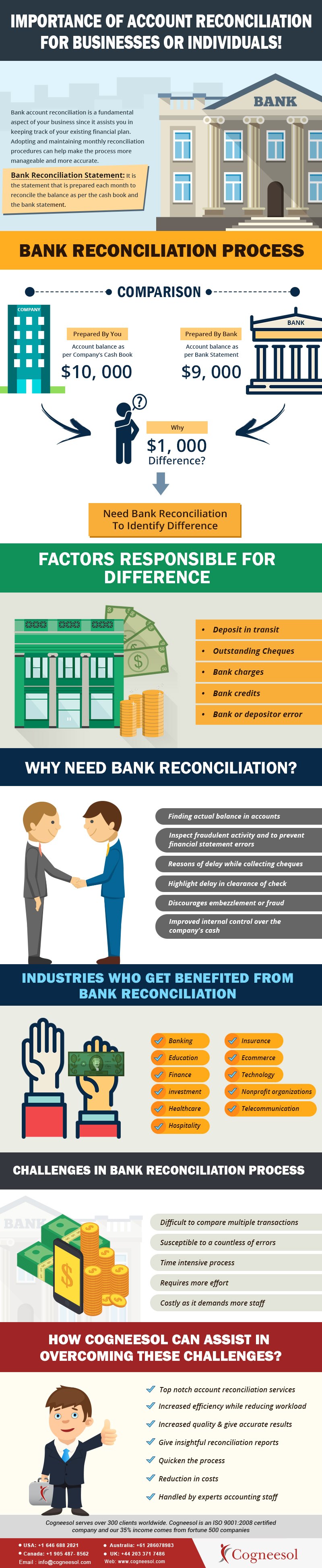 importance of account reconciliation for businesses infographic