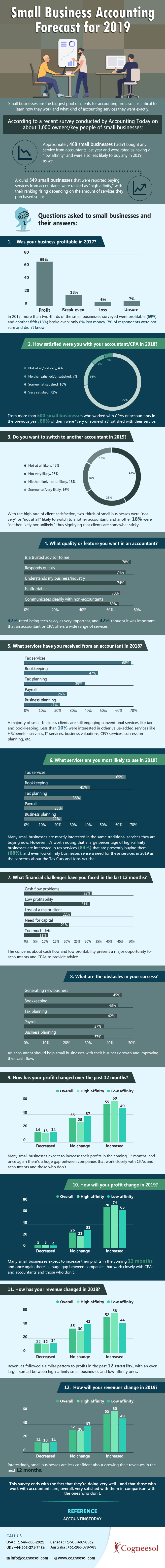 Small Business Accounting Forecast for 2019 – Infographic